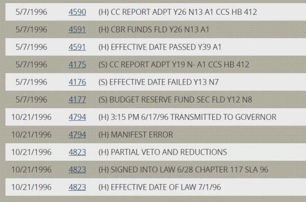 Action showing HB 412 passed the Legislature but effective date clause failed Senate
